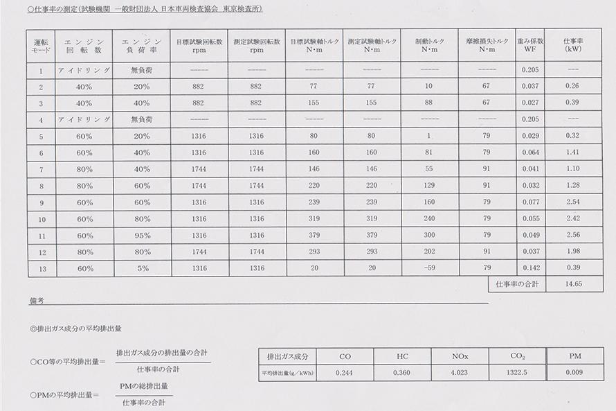試験結果は、NOx:4.023/kWm(基準値の88%)、PM:0.009kWm(基準値の10%)で見事合格。自動車排出ガス試験結果証明書が発行される