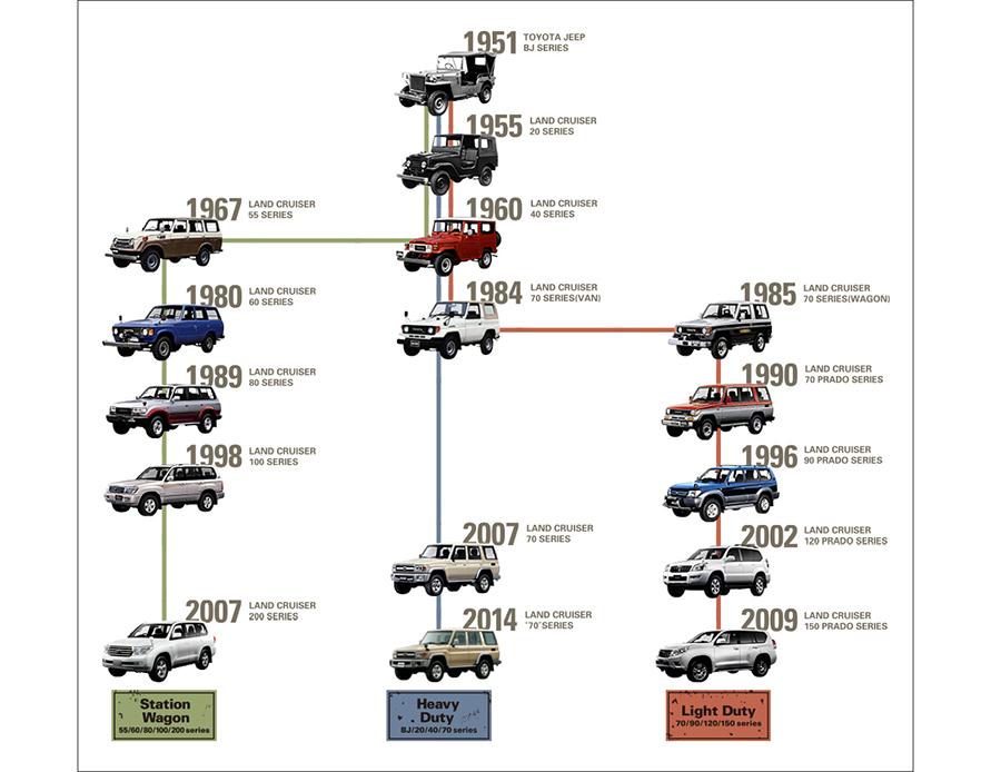 ランドクルーザーの系譜