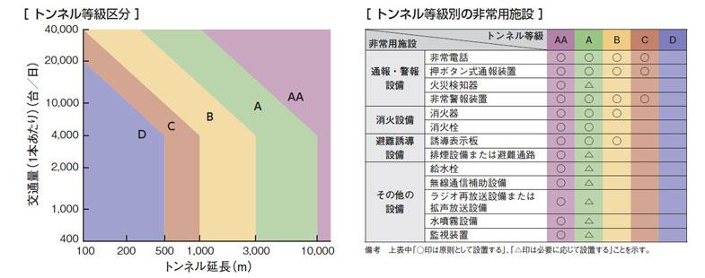 出典:道路トンネル非常用施設設置基準・同解説 (社)日本道路協会