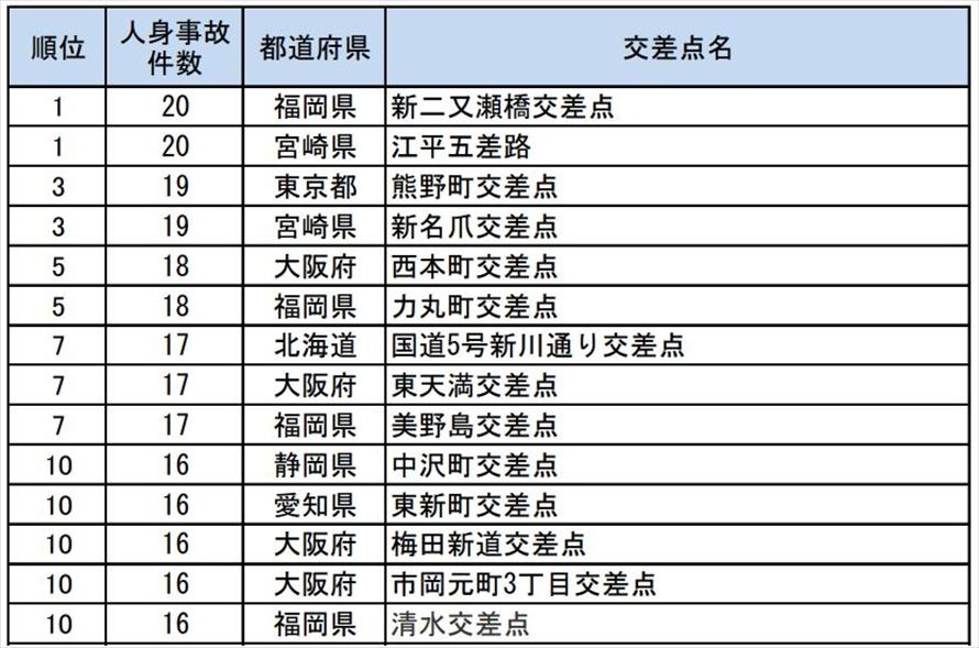 人身事故多発交差点 事故件数ワースト10(2017年) 資料提供:一般社団法人 日本損害保険協会