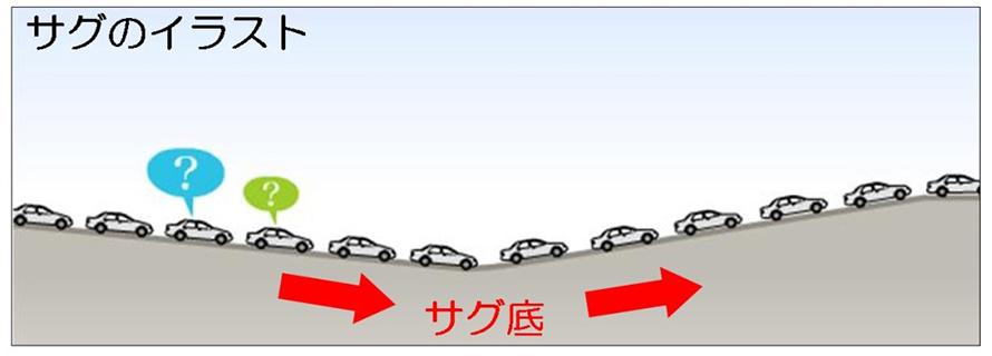 道の勾配が変化して、微妙な上り坂になるのがサグと呼ばれる場所。