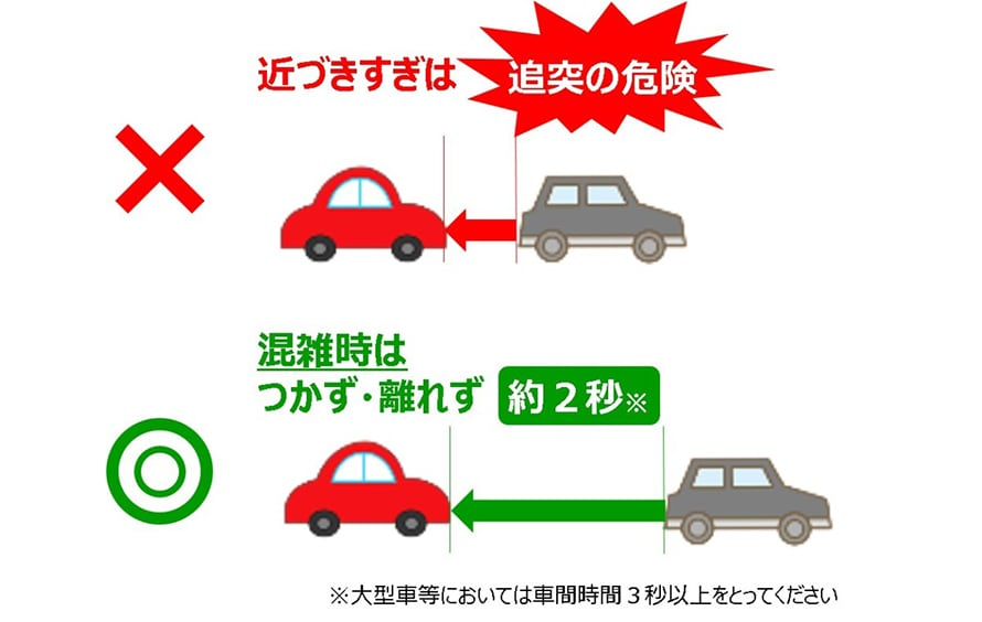前車との車間距離は、時間で確認する方が適切。