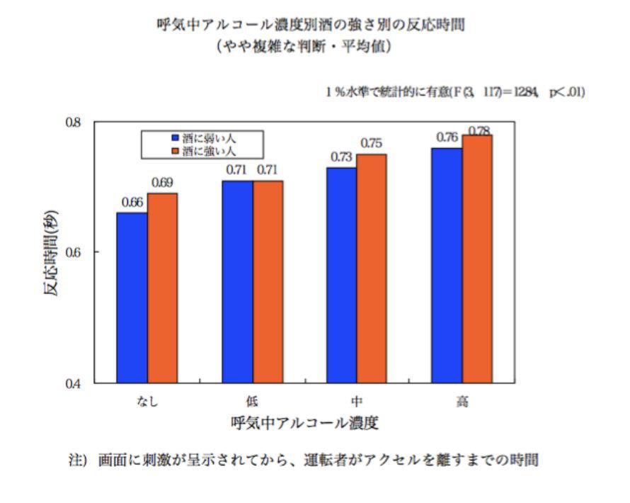 出典:低濃度のアルコールが運転操作等に与える影響に関する調査研究(科警研交通安全研究室)