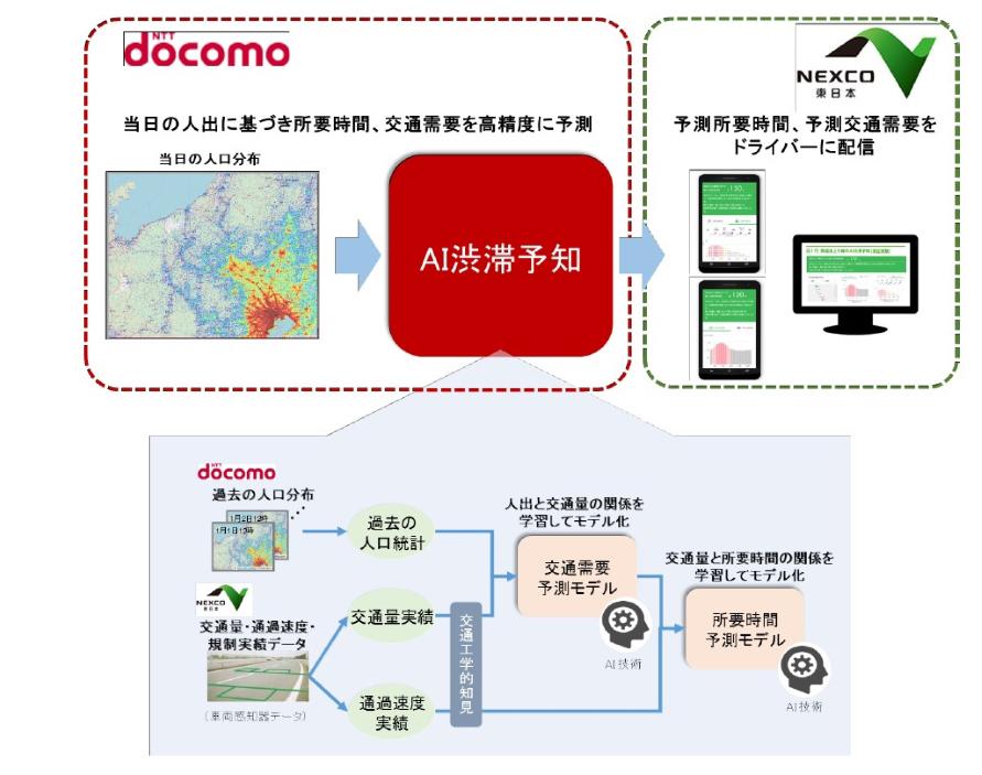 NTTドコモの人口分布データを使って、過去の交通データを学んだAIが当日午後の交通需要や渋滞を予測する