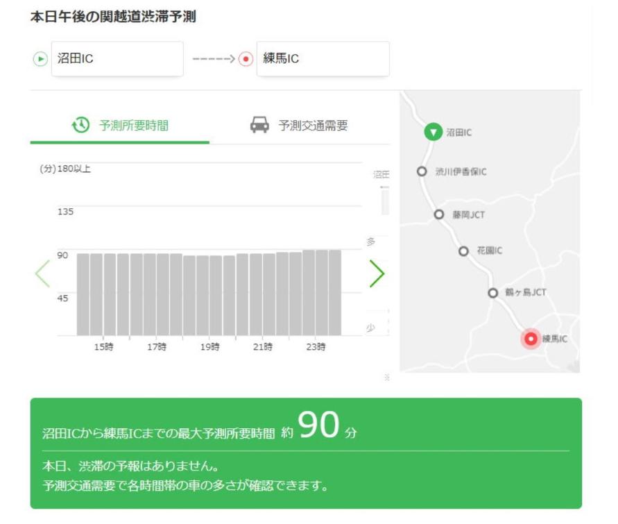 当日の昼頃の人口分布をもとにした交通需要や渋滞予測をNEXCO東日本のWEBサイトに公開する