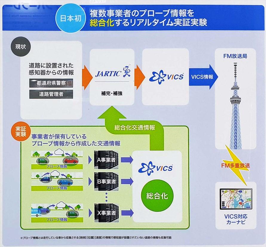 VICSが4月より実施しているリアルタイム実証実験の概念図。複数事業者が持つプローブ情報を束ねた(写真:会田肇)