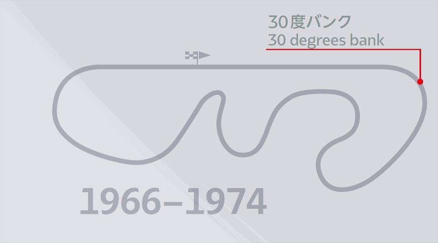 30度バンクを備えた1966年から1974年のサーキットレイアウト