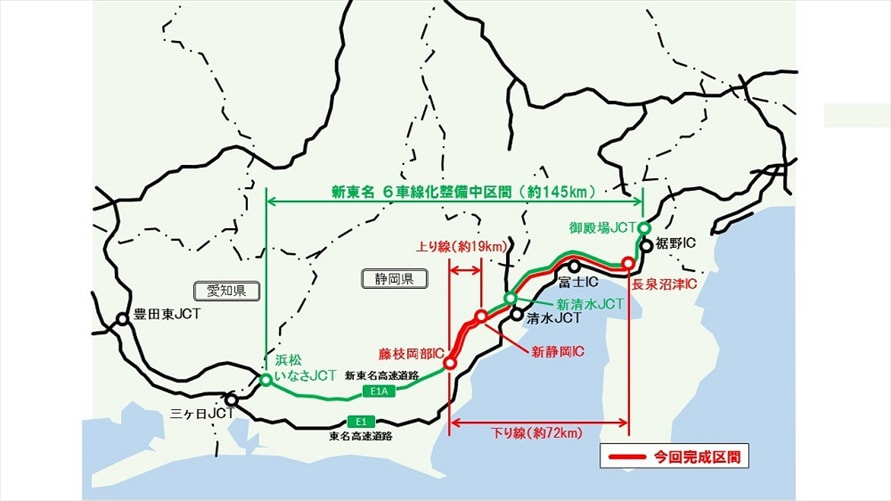御殿場JCTから浜松いなさJCTまでの約145㎞が工事の対象。今回は、その一部の新静岡IC~藤枝岡部IC(上り線)と、長泉沼津IC~藤枝岡部IC(下り線)が完成する