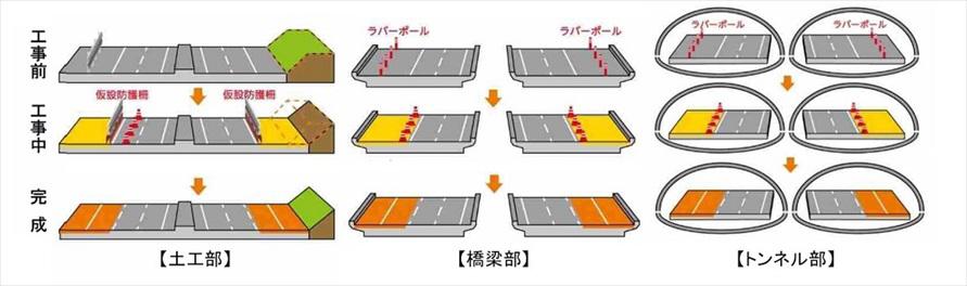 工事区間の状況によって異なるものの、道幅を広げて、舗装と区画線をひくというのが工事の基本となる