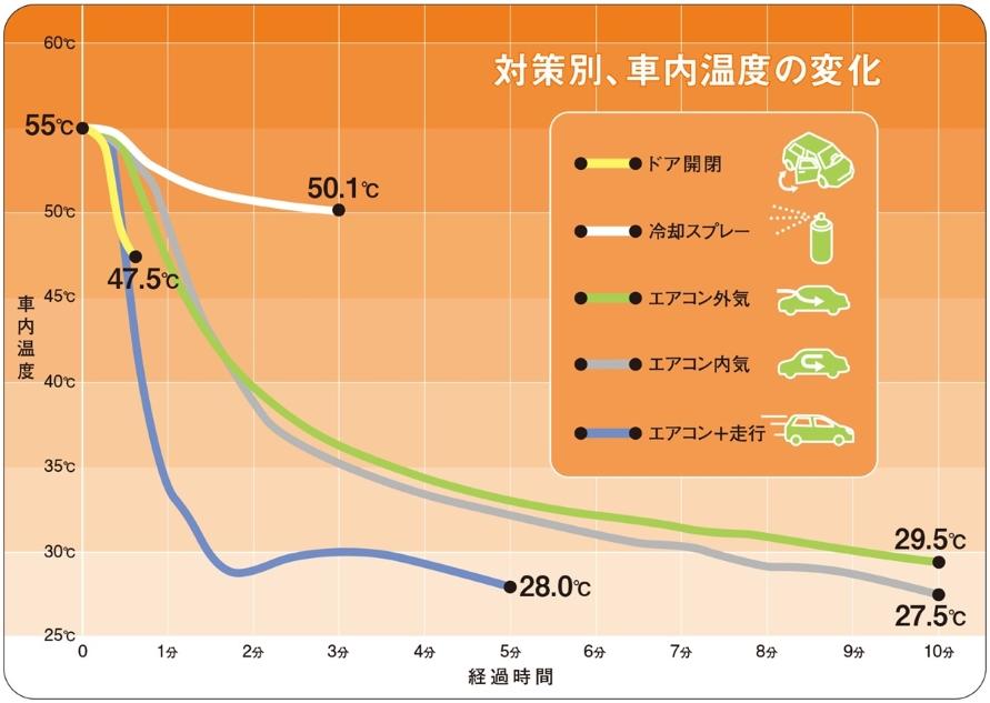 車内温度55度から実施した対策方法別の温度変化。温度センサーは運転席と助手席の中央、乗員の顔の高さに設置。