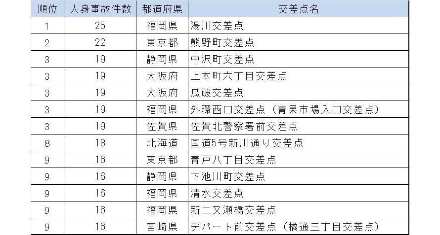 平成28年の全国事故多発交差点ワースト10(データ提供:一般社団法人 日本損害保険協会)