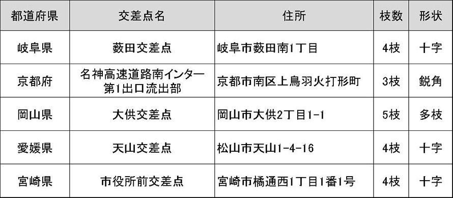 8年連続で都道府県別ワースト5に入った事故多発「常連」交差点(データ提供:一般社団法人 日本損害保険協会)