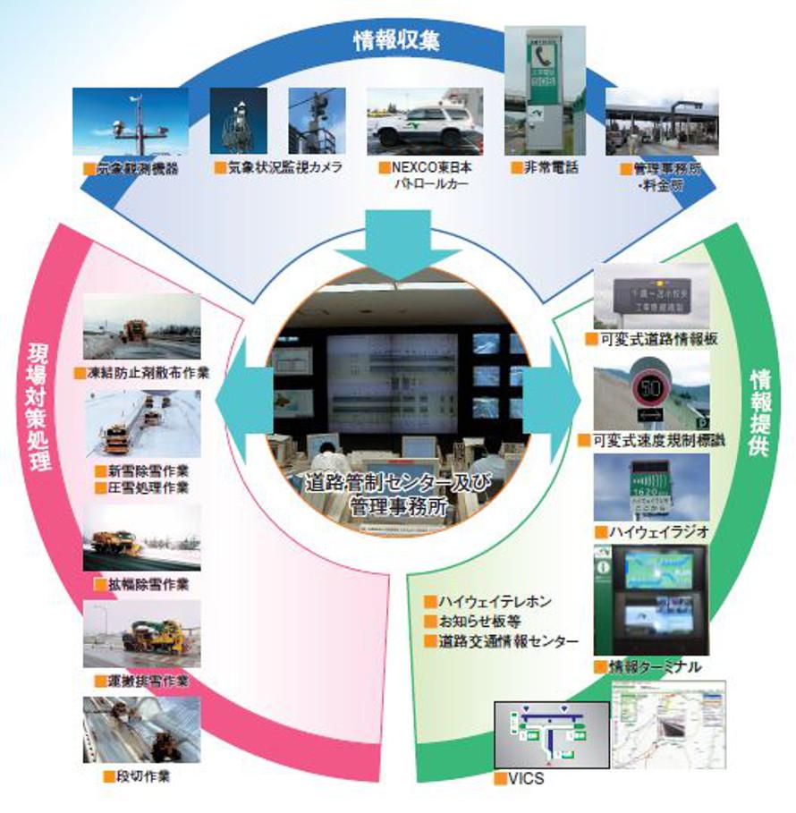 NEXCO東日本「白いハイウェイ2016」より抜粋