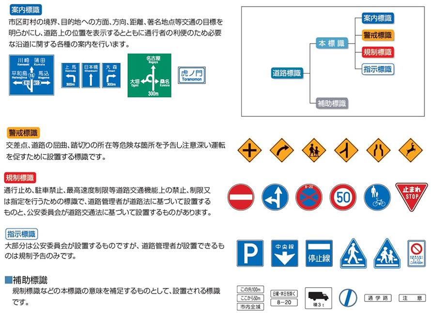 (上から)案内標識、警戒標識、規制標識、指示標識、補助標識