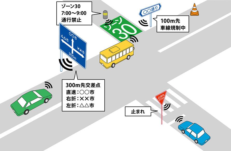 自動運転車両と標識との間で行われる通信(路車間通信)のイメージ図