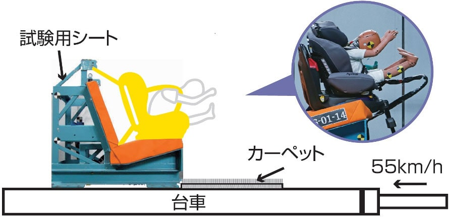 (画像提供:独立行政法人 自動車事故対策機構)