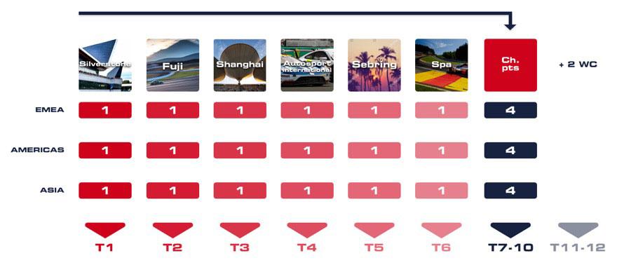 この図でいうと「T2(第2チーム)」のメンバーが今回の富士ラウンドで決定した。第7~10チームは、シーズン中の上位12名で構成。第11、12チームは、ACOからの招待(ワイルドカード)になる。