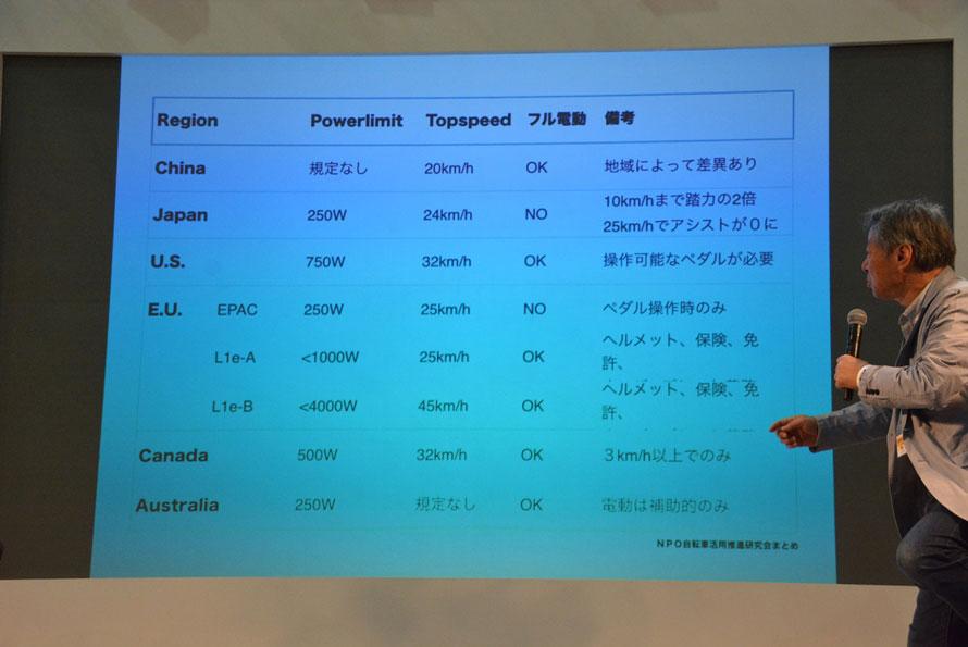 小林成基氏による世界各国の自転車をめぐる規制の対比表。