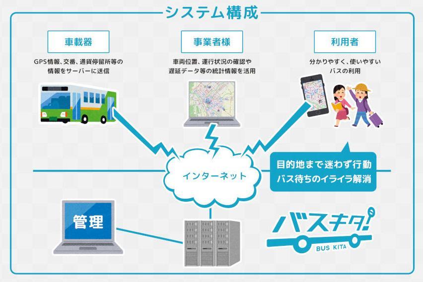 北海道にこそ必要? バスロケーションサービス「バスキタ!」は未来も描く!