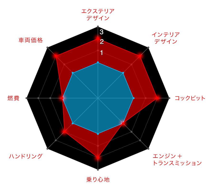 ベースモデルからの変更度合を3段階で評価(中心の青色がベースモデル)