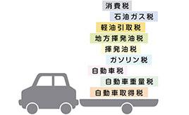 【クルマとお金】種類や額はどれぐらい? ―自動車にかかる「税金」を知ろう―