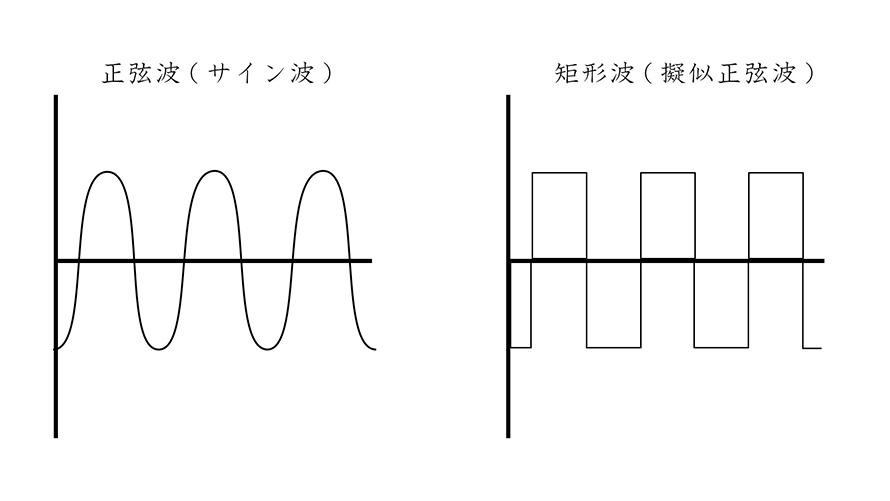 正弦波と矩形波の違い。安いインバーターは多くが矩形波。