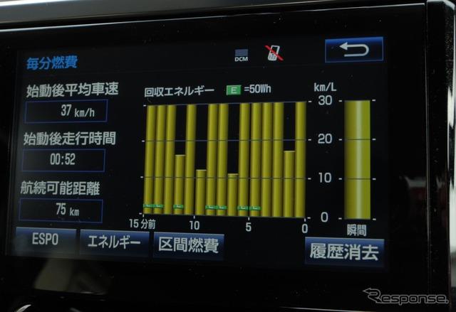 運転次第で燃費はそれなりに稼げそうであった。