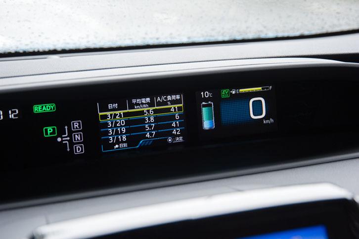 メーターパネルもフル液晶タイプで、詳細な燃費や電費などを表示させることができる。今回の試乗では380kmあまりを走行し、車載燃費計の数値では21.6km/リッター、満タン方による計測では20.0km/リッターを記録した。