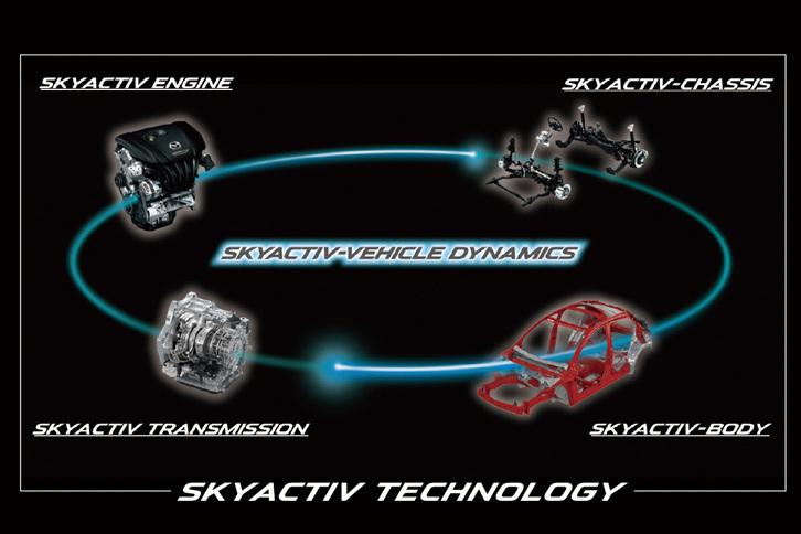 「SKYACTIV-VEHICLE DYNAMICS」とは、エンジンやサスペンション、トランスミッションなど、車両を構成する個々の要素を統合制御することで、運動性能を高める技術の総称。エンジンの発生トルクを制御してクルマの挙動を安定させる「G-ベクタリングコントロール」は、その第1弾の技術にあたる。