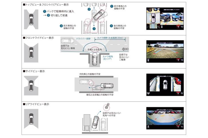安全装備に施された細やかな工夫も「CX-8」の特徴。自車の周辺を映し出すカメラについては、充実した表示機能はもちろん、障害物までの距離がつかみやすいよう、画面の四隅までゆがみのない映像が追求されている。