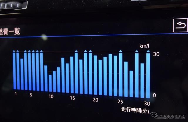 Dレンジ任せの燃費は前期型に比べて落ちたが、燃費の良い領域を意図的に使ってやれば20km/リットルアベレージは十分行ける。