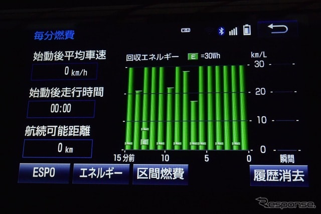 カーナビには燃費のインフォメーションを表示させることができる。