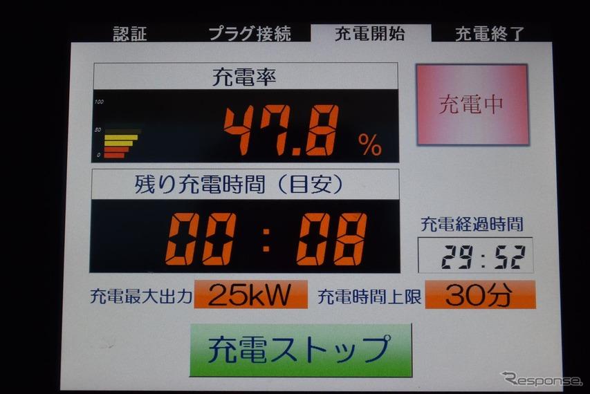 定格出力25kWの充電器を使用中。このスペックだと30分での充電電力量はせいぜい走行距離80kmぶん程度。