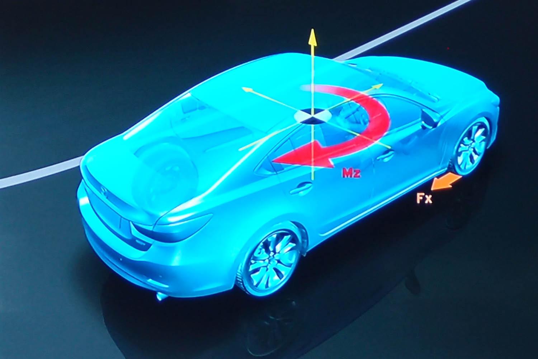 "「G-ベクタリングコントロール プラス」の作動イメージ。コーナリングのターンアウトにおいて、ドライバーがハンドルを戻す操作に応じてフロント外輪をわずかに制動。車両を直進状態へ戻す""復元モーメント""を与えることで、安定性を高める。"