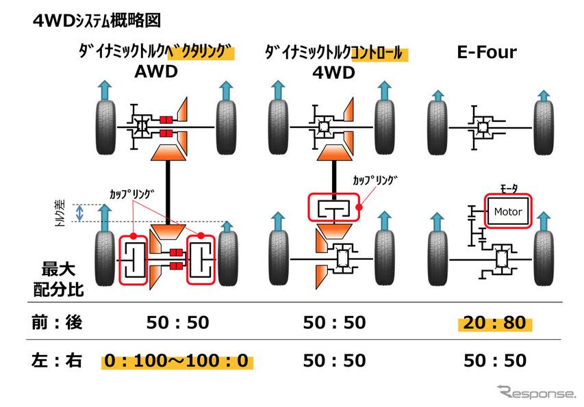 トヨタ RAV4 新型に用意される3つの4WDシステム