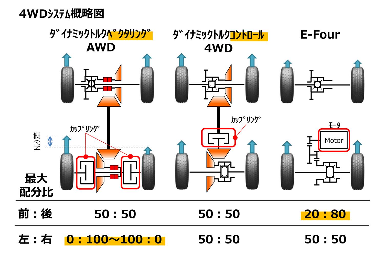 """4WD機構は全3種類。ハイブリッド車のシステムは後輪をモーターで駆動する「E-Four」で、「アドベンチャー」「G""""Zパッケージ""""」のシステムには、後輪に「トルクベクタリング機構」が採用されている。"""