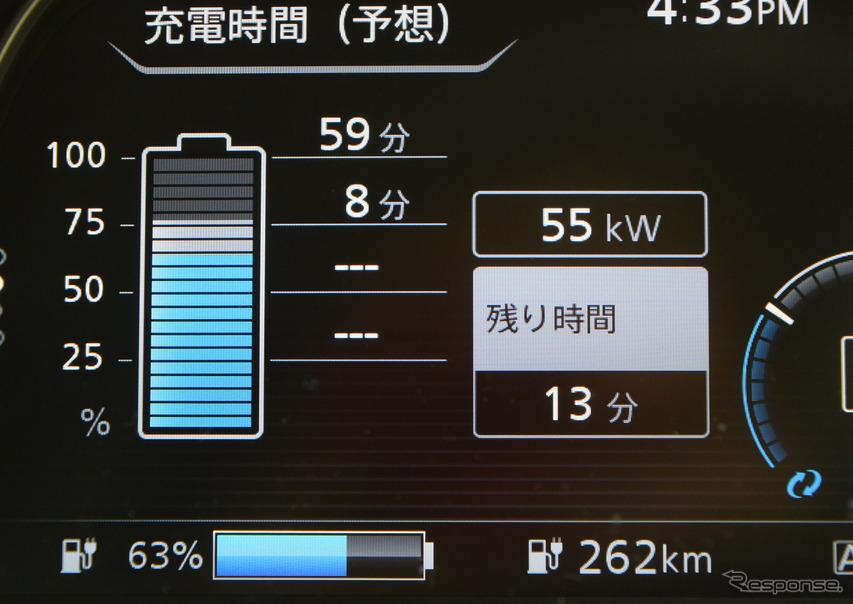 受電72kWhがずっと持続すれば、単純計算で30分で36kWh充電されるはずだが、そうは問屋が卸さない。充電が進むにつれ、バッテリー保護のために電流が低落し、受電電力も下がっていった。