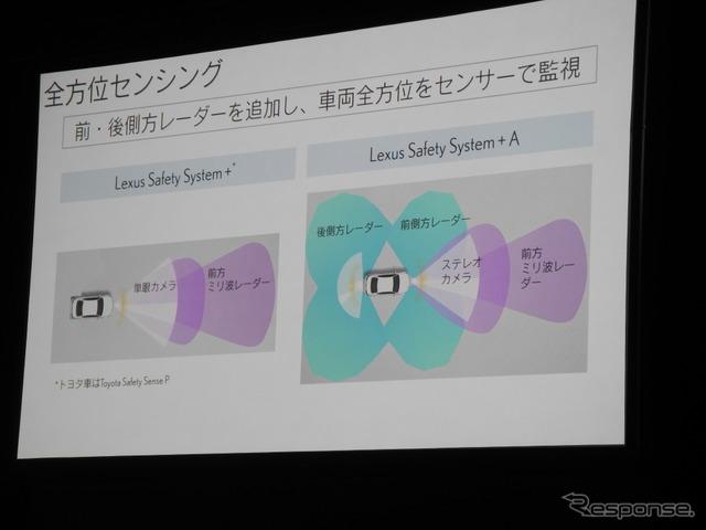 レクサス セーフティ システム+とレクサス セーフティ システム+Aの違い