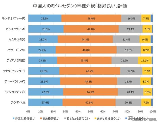 中国でのセダン外観イメージ「格好良い」評価