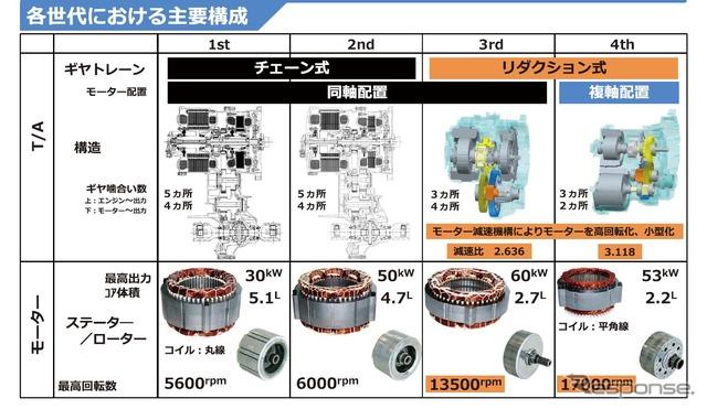 トヨタ電動化技術