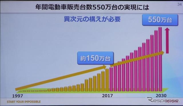 トヨタ電動化計画発表