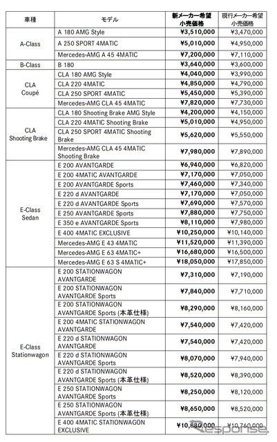 メルセデスベンツ 新価格