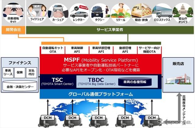 e-パレット コンセプトを活用したMaaSビジネスにおけるMSPF