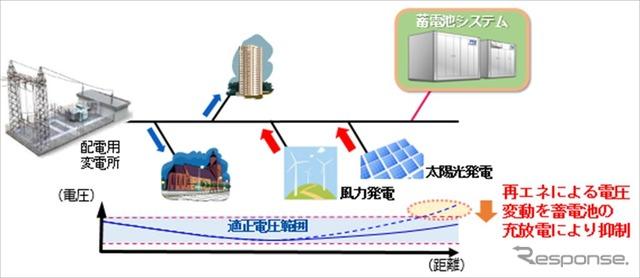 配電系統における電圧変動への対応