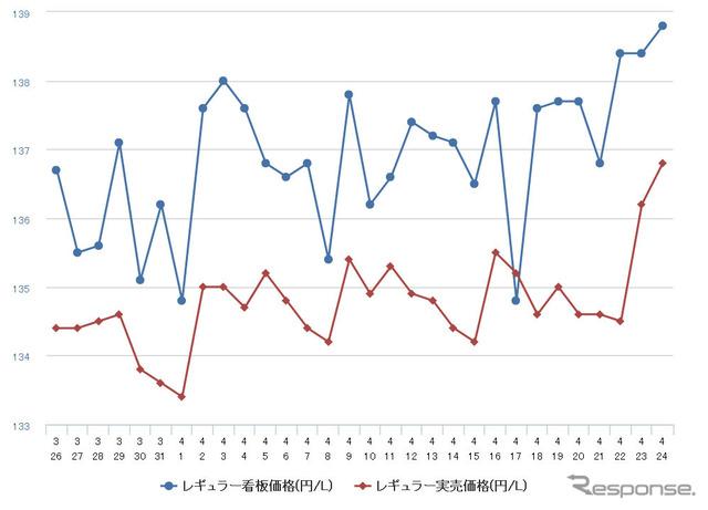レギュラーガソリン144.1円、前週比0.8円高の大幅上昇