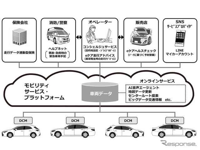 MSPFを使ったコネクテッドカー向けサービス