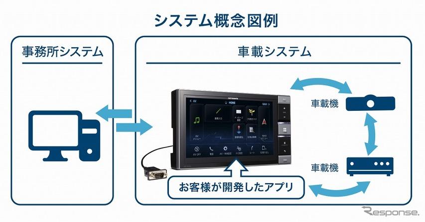 システム概念図例