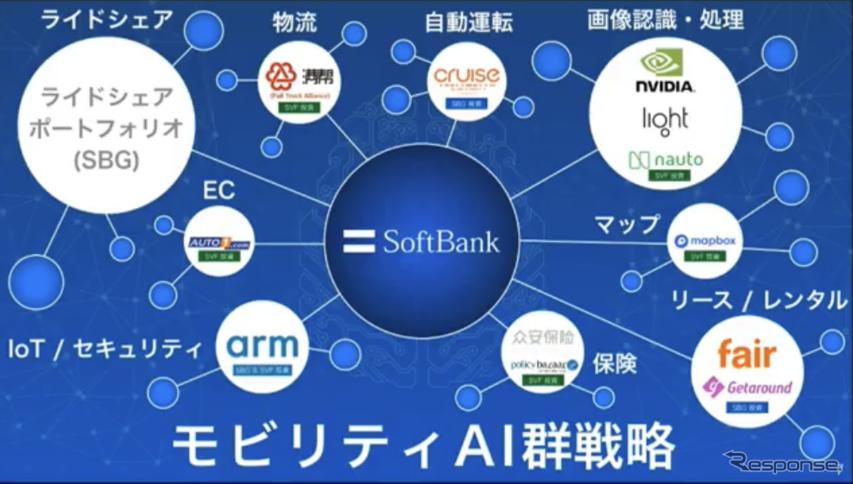 ソフトバンクのAI投資