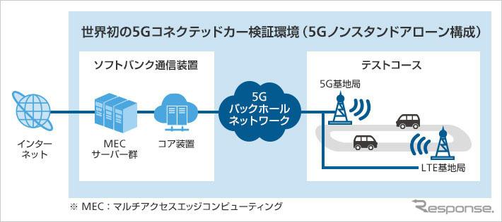 ソフトバンク、5Gコネクテッドカーの検証環境を世界初構築 商用化に向け検証開始