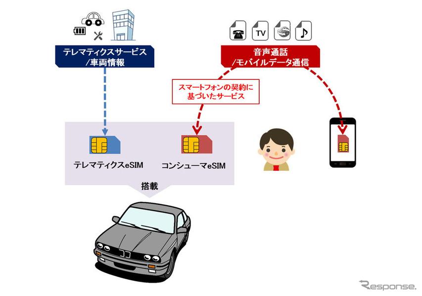ドコモ×BMW、コンシューマeSIM搭載による新コネクテッドカーサービス開発へ